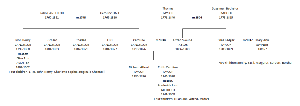 Alfred Swaine Taylor's family tree